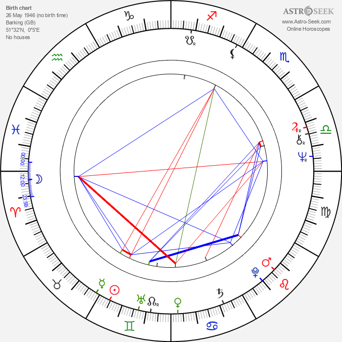 Mick Ronson - Astrology Natal Birth Chart