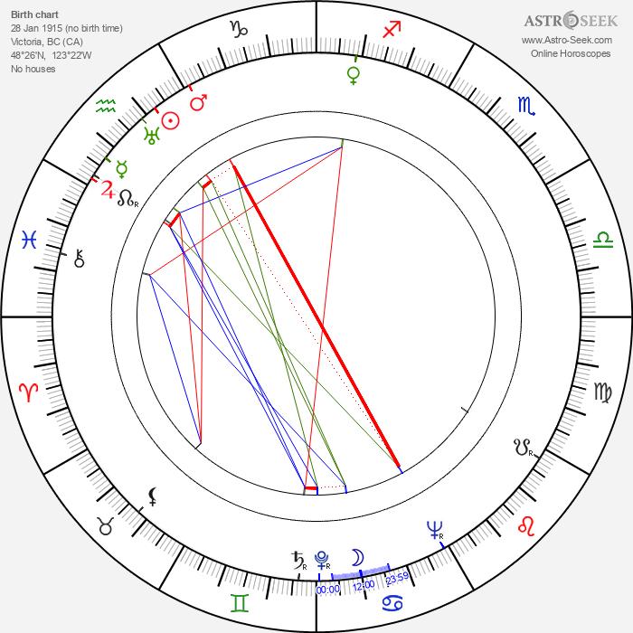 Mickey Bennett - Astrology Natal Birth Chart