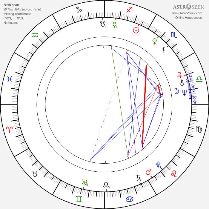 Mickey Gallagher - Astrology Natal Birth Chart