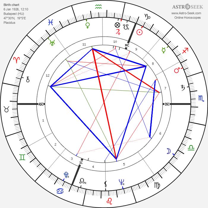 Mickey Hargitay - Astrology Natal Birth Chart