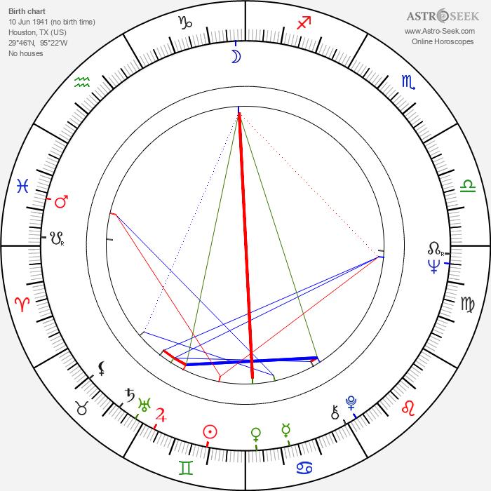 Mickey Jones - Astrology Natal Birth Chart