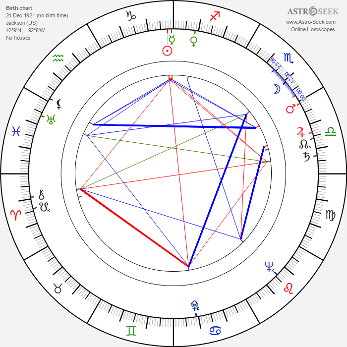 Mickey Knox - Astrology Natal Birth Chart