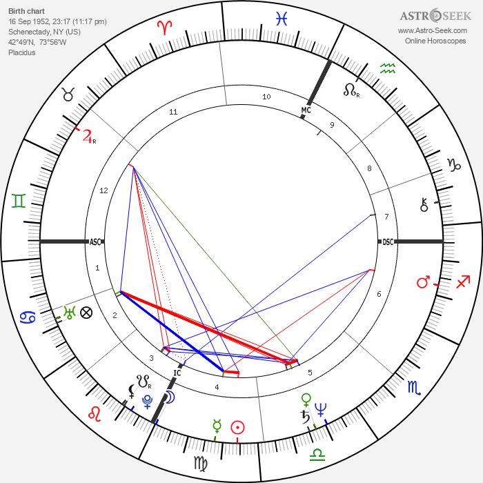 Mickey Rourke - Astrology Natal Birth Chart