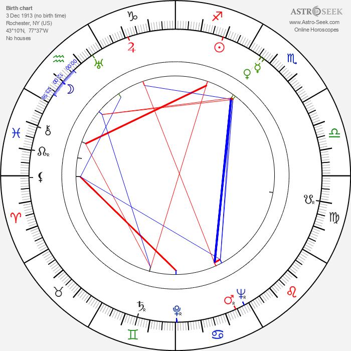 Mickey Simpson - Astrology Natal Birth Chart