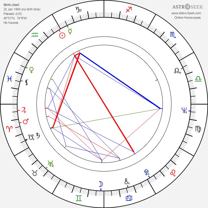 Micki Harris - Astrology Natal Birth Chart