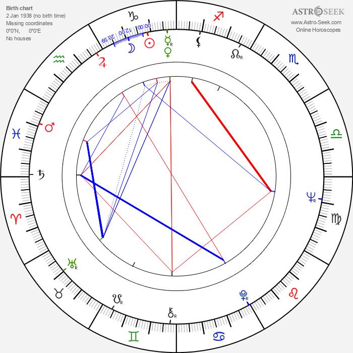 Mickie McGowan - Astrology Natal Birth Chart