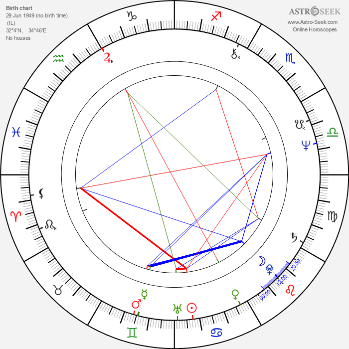 Micky Arison - Astrology Natal Birth Chart