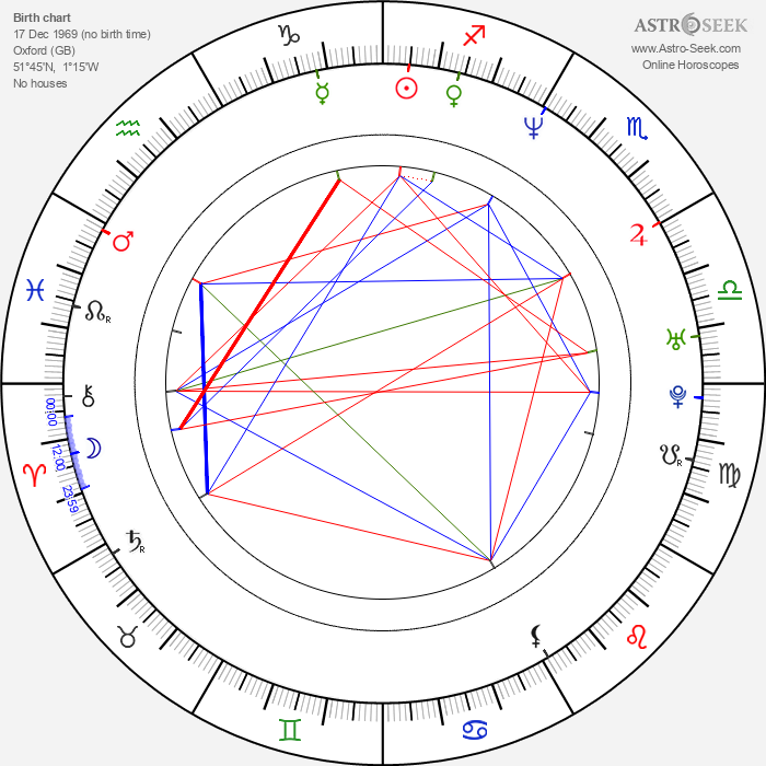 Micky Quinn - Astrology Natal Birth Chart
