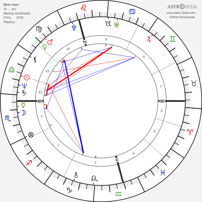 Midge Ure - Astrology Natal Birth Chart