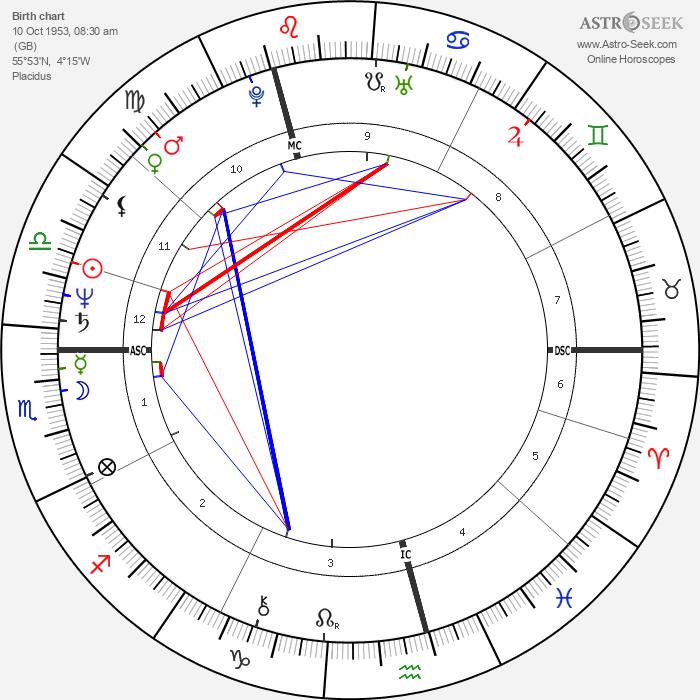 Midge Ure - Astrology Natal Birth Chart