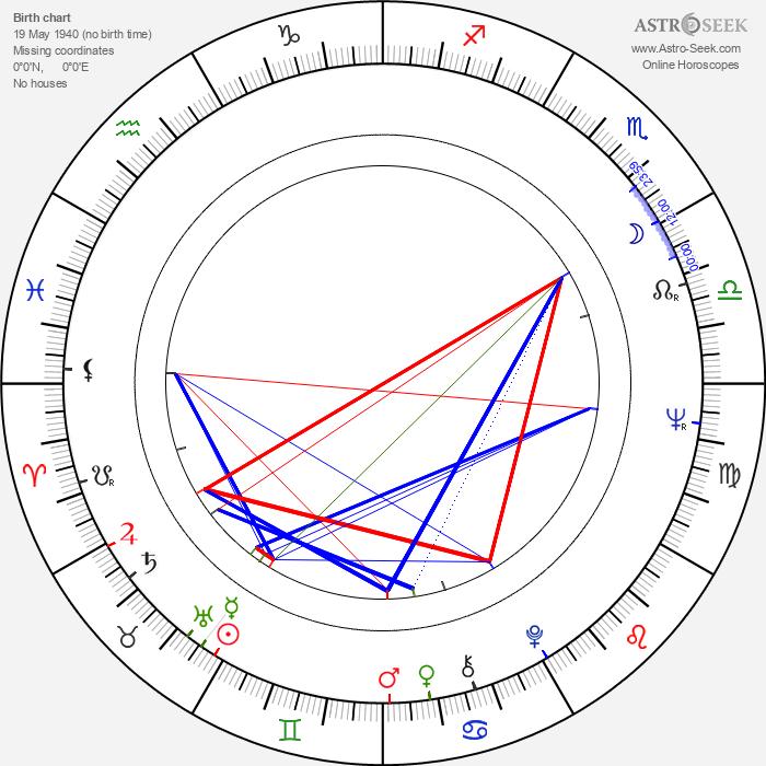 Mieczyslaw Banasik - Astrology Natal Birth Chart