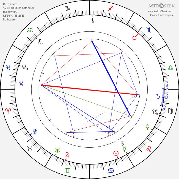 Mieczyslaw Frenkiel - Astrology Natal Birth Chart