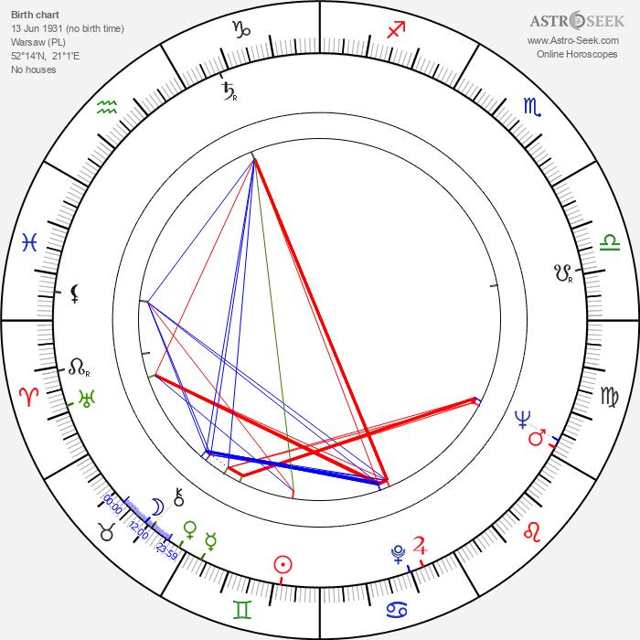 Mieczyslaw Gajda - Astrology Natal Birth Chart