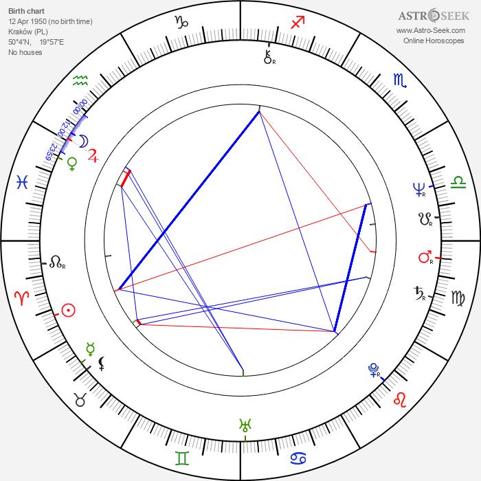 Mieczyslaw Grabka - Astrology Natal Birth Chart