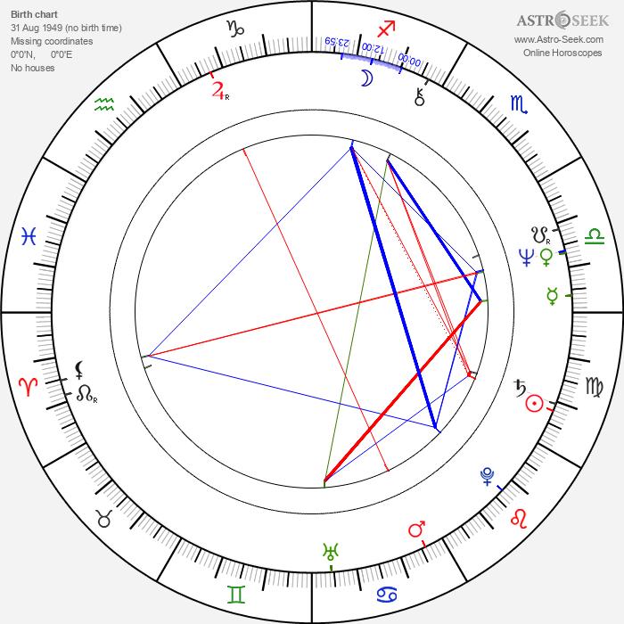 Mieczyslaw Hryniewicz - Astrology Natal Birth Chart
