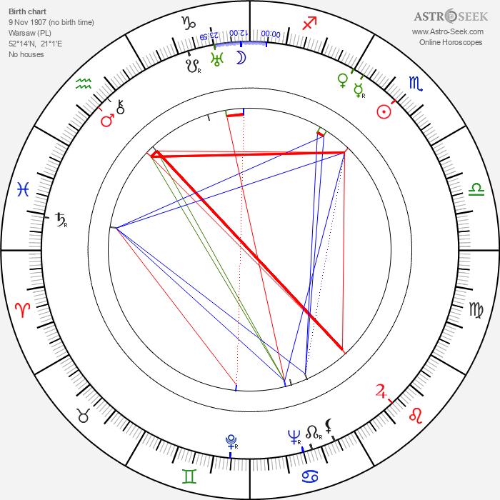 Mieczyslaw Milecki - Astrology Natal Birth Chart