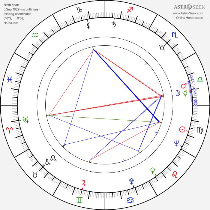 Mieczyslaw Stoor - Astrology Natal Birth Chart