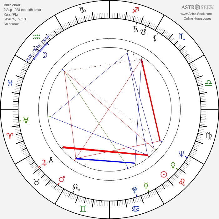 Mieczyslaw Voit - Astrology Natal Birth Chart