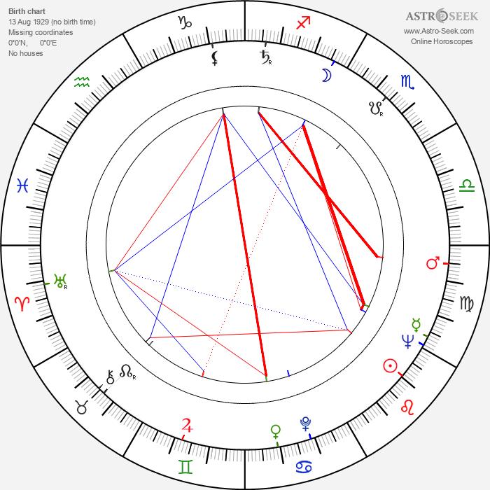 Mieczyslaw Waskowski - Astrology Natal Birth Chart