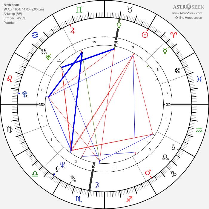 Mieke Vogels - Astrology Natal Birth Chart