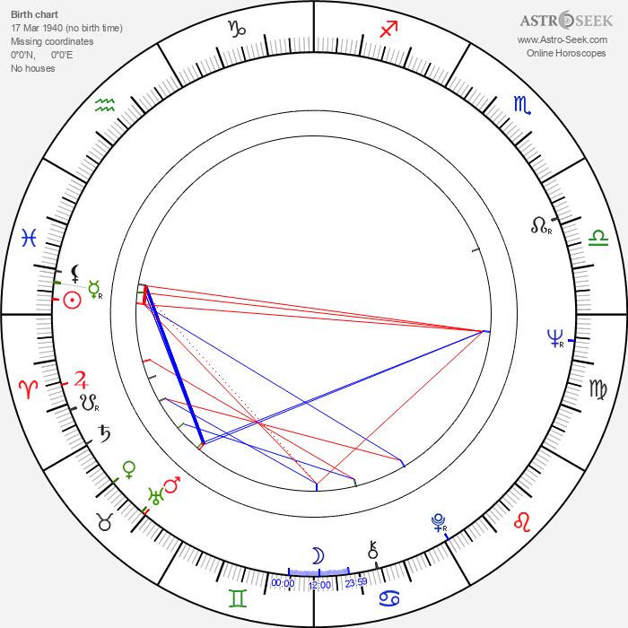 Mieke Wijaya - Astrology Natal Birth Chart