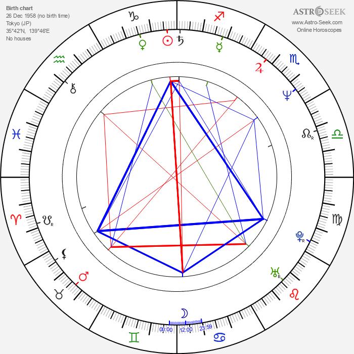 Mieko Harada - Astrology Natal Birth Chart