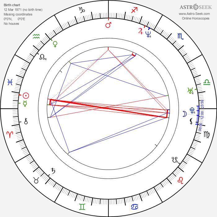 Miguel Alcantud - Astrology Natal Birth Chart