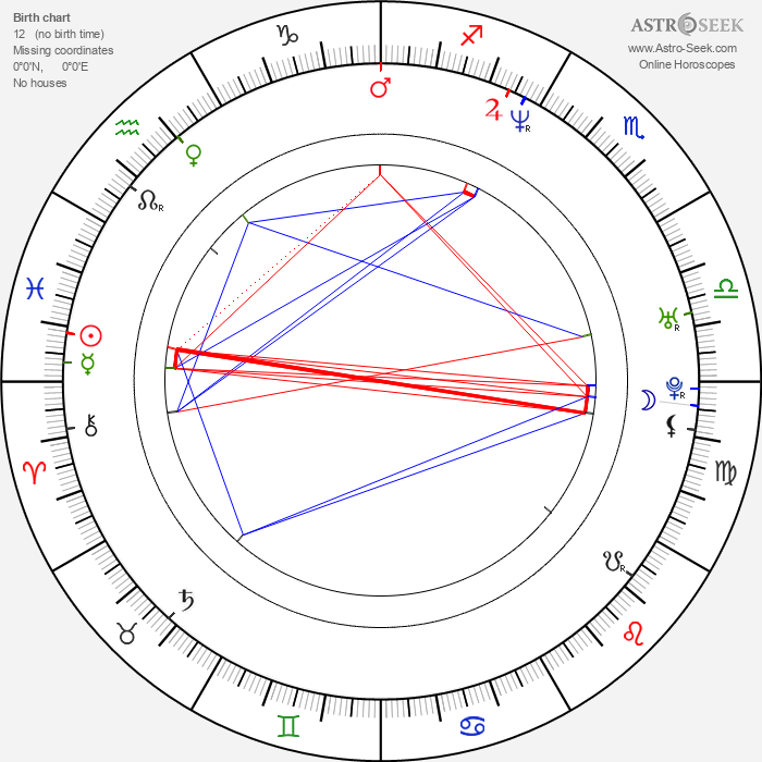 Miguel Alcantud - Astrology Natal Birth Chart