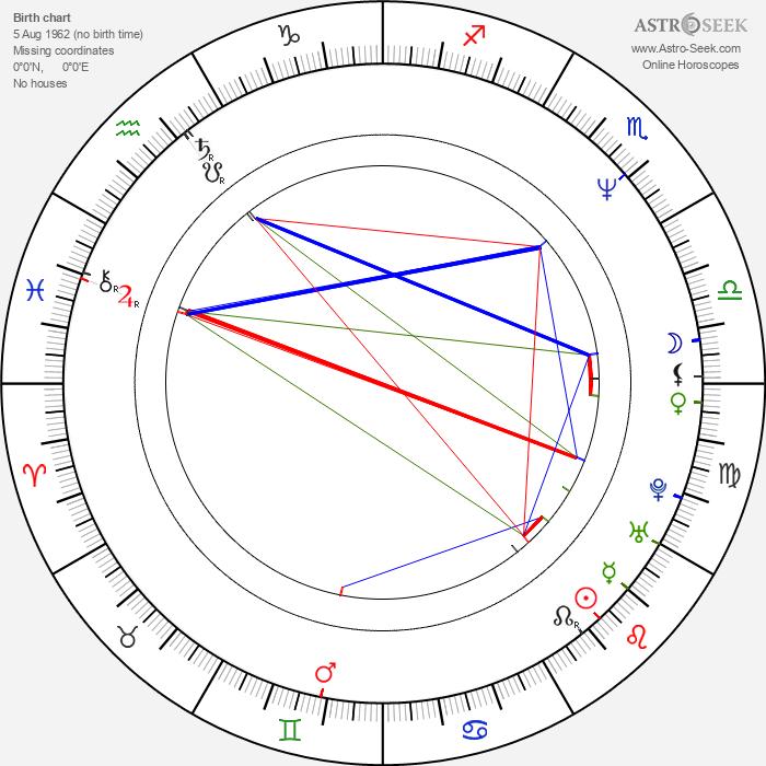 Miguel Alcíbar - Astrology Natal Birth Chart