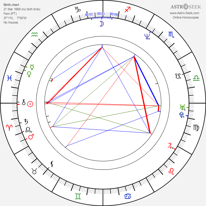 Miguel Alexandre - Astrology Natal Birth Chart