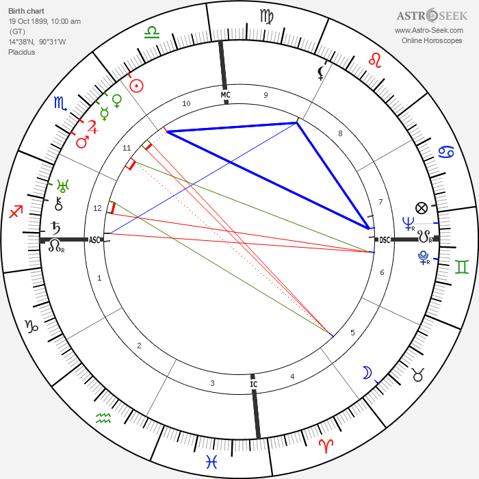 Miguel Ángel Asturias - Astrology Natal Birth Chart