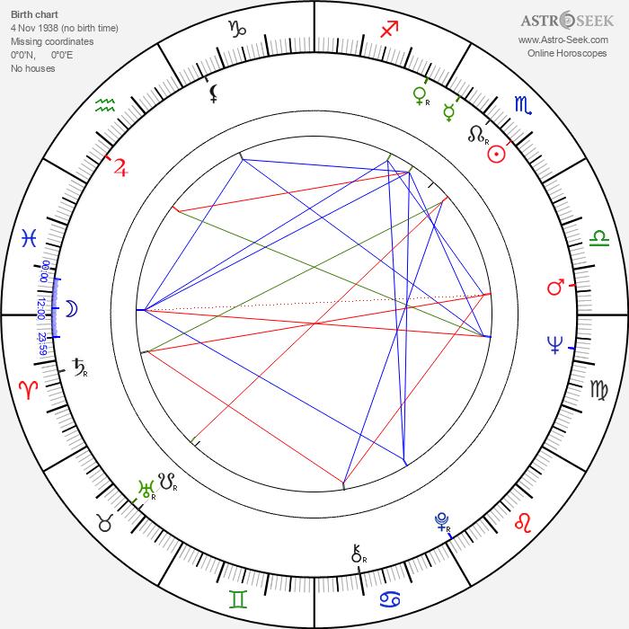 Miguel Ángel Landa - Astrology Natal Birth Chart