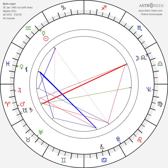 Miguel Angel Martínez Martínez - Astrology Natal Birth Chart