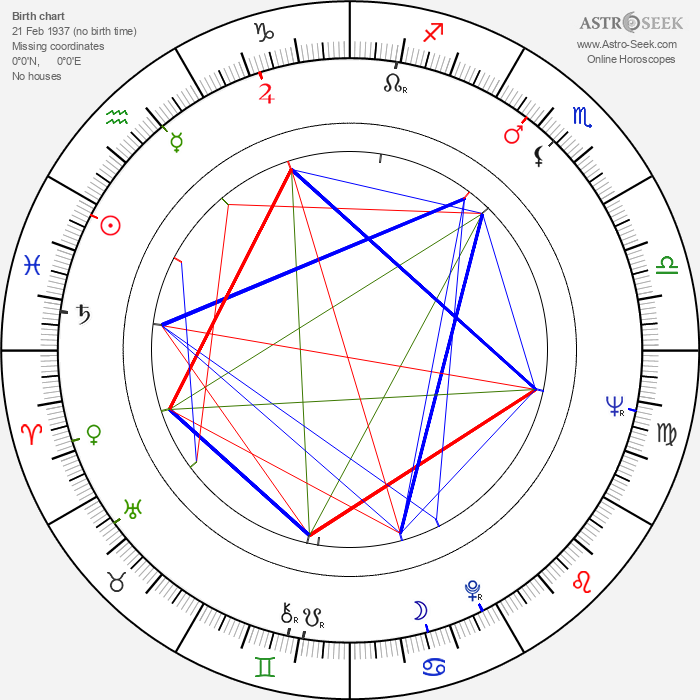 Miguel Borges - Astrology Natal Birth Chart