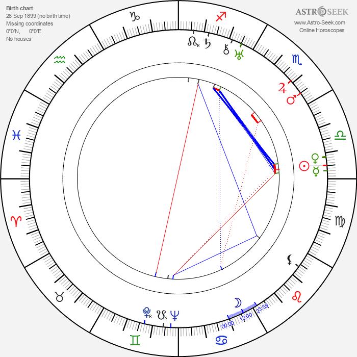 Miguel Contreras Torres - Astrology Natal Birth Chart