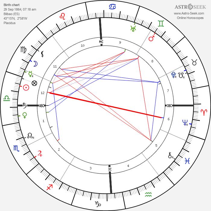 Miguel de Unamuno y Jugo - Astrology Natal Birth Chart