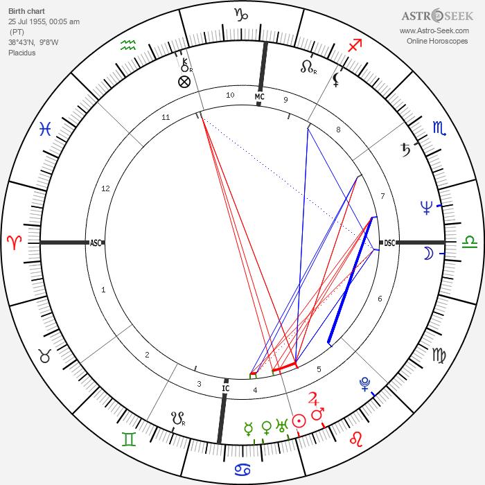 Miguel Esteves Cardoso - Astrology Natal Birth Chart