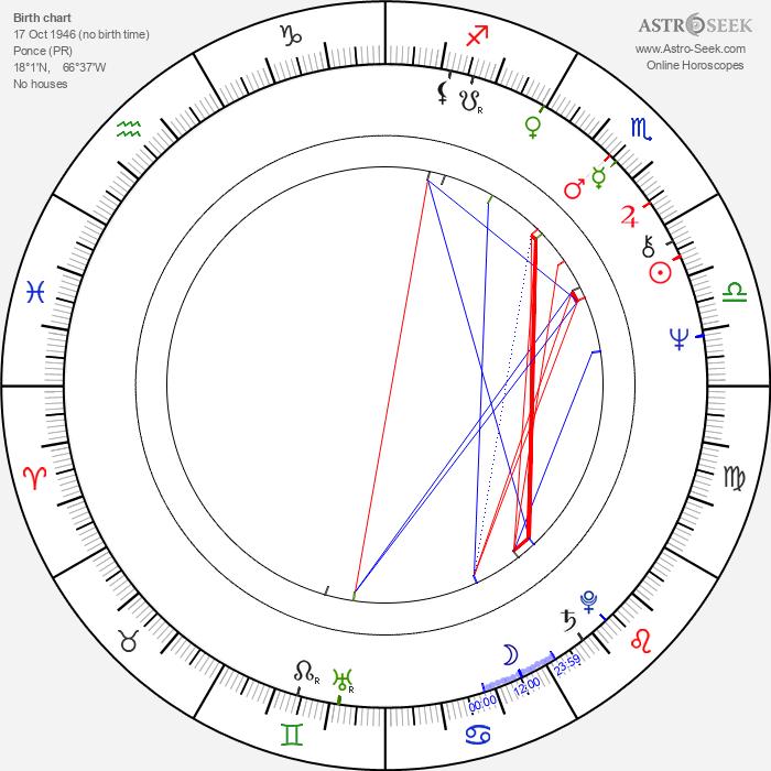 Miguel Godreau - Astrology Natal Birth Chart