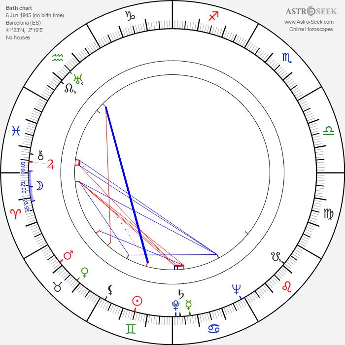 Miguel Iglesias - Astrology Natal Birth Chart