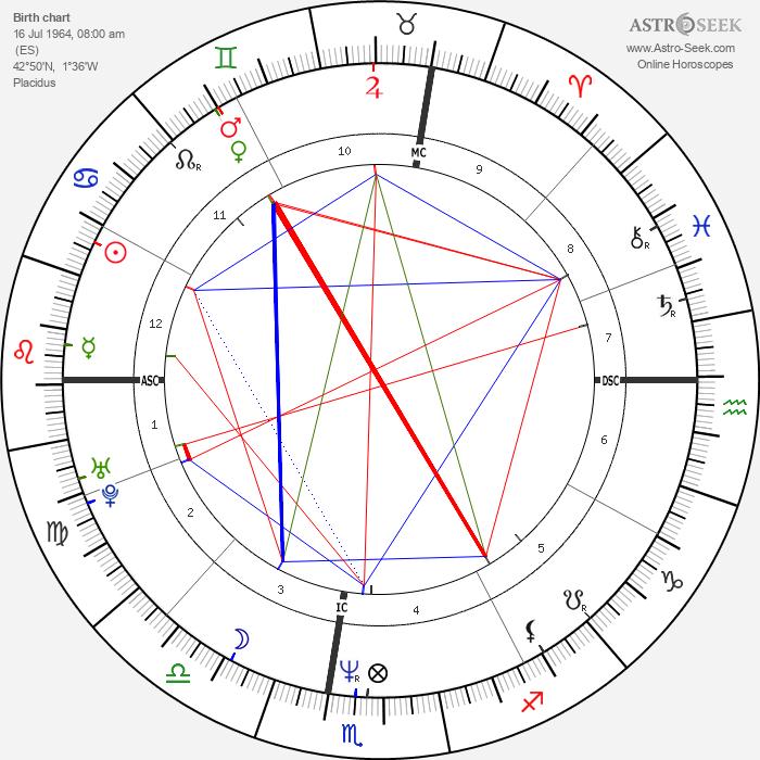 Miguel Indurain - Astrology Natal Birth Chart