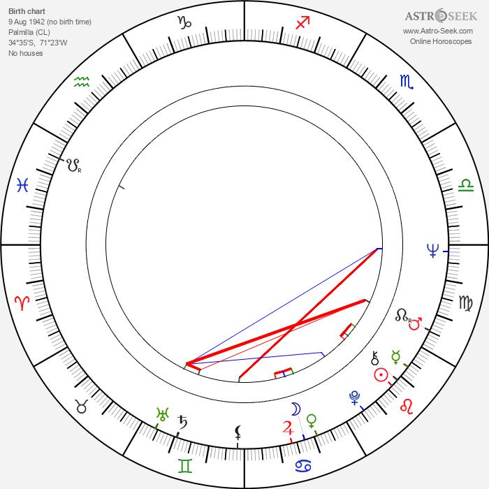 Miguel Littin - Astrology Natal Birth Chart