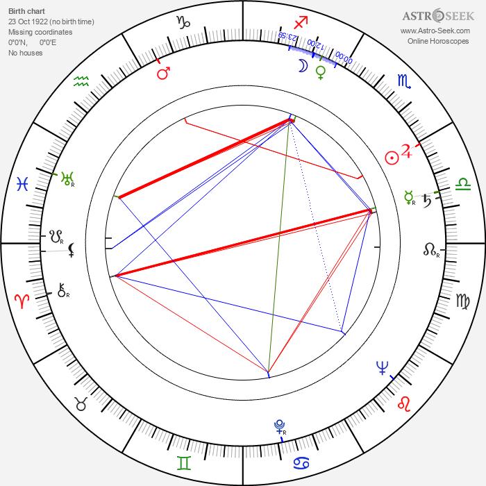 Miguel Lluch - Astrology Natal Birth Chart