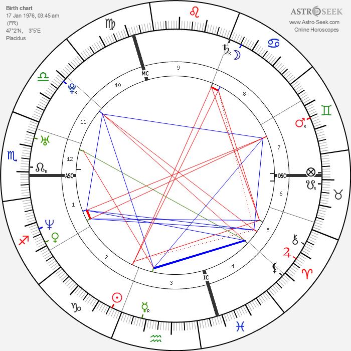 Miguel Martínez - Astrology Natal Birth Chart