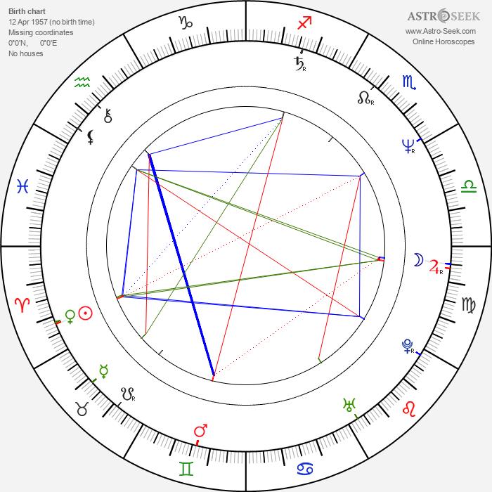 Miguel Pereira - Astrology Natal Birth Chart