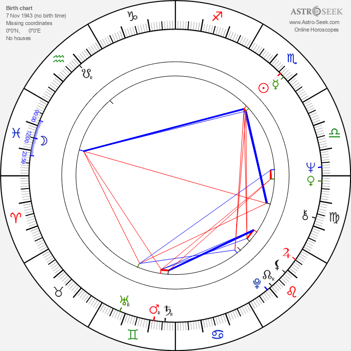 Miguel Rellán - Astrology Natal Birth Chart