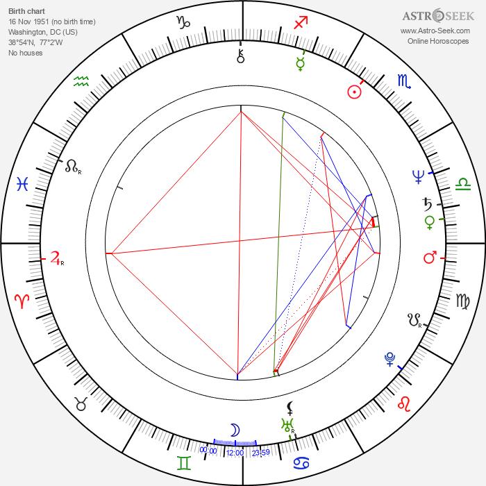 Miguel Sandoval - Astrology Natal Birth Chart