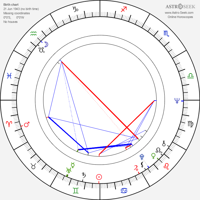 Miguel Vicens - Astrology Natal Birth Chart