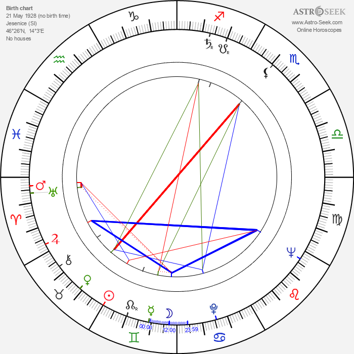 Miha Baloh - Astrology Natal Birth Chart