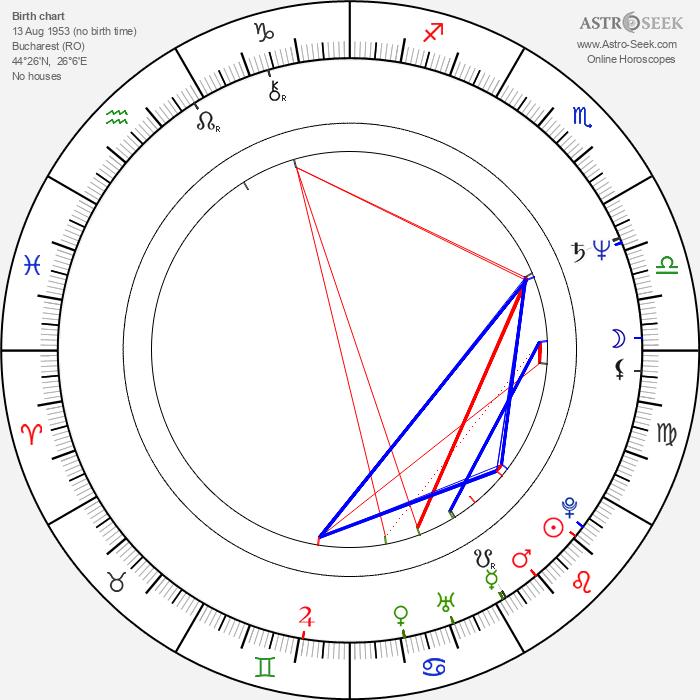 Mihaela Caracas - Astrology Natal Birth Chart