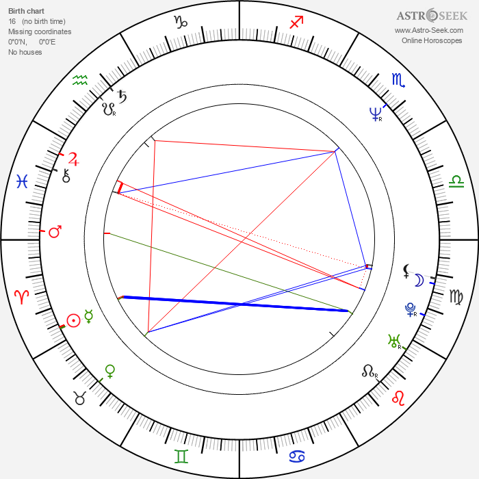 Mihaela Popa - Astrology Natal Birth Chart